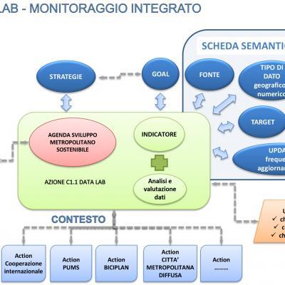 Monitoraggio integrato