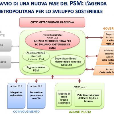 L'agenda metropolitana sostenibile di Genova: verso spazi metropolitani sostenibili